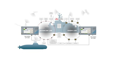 IP Based Digital Distribution System SEICAM® 5000